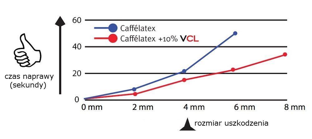 Effetto Mariposa - Vitamina CL